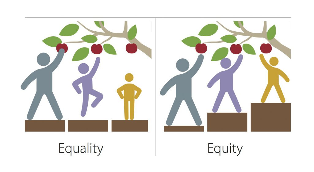 Depictions of equality vs. equity using three people reaching up to grab apples from a tree. With equality they are standing on boxes of the same side and only the tallest is able to get an apple. With equity the shorter individuals stand on taller boxes so that all can reach apples.